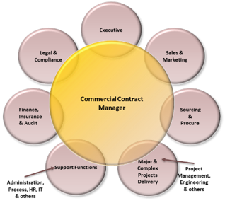 The Case for Commercial Contract Management in Small-to-Medium Sized Enterprises